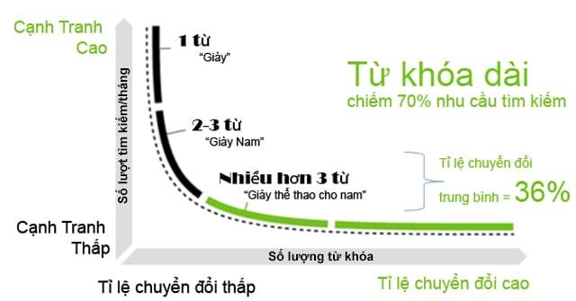 Sự khác nhau giữa seo tổng thể và seo từ khóa