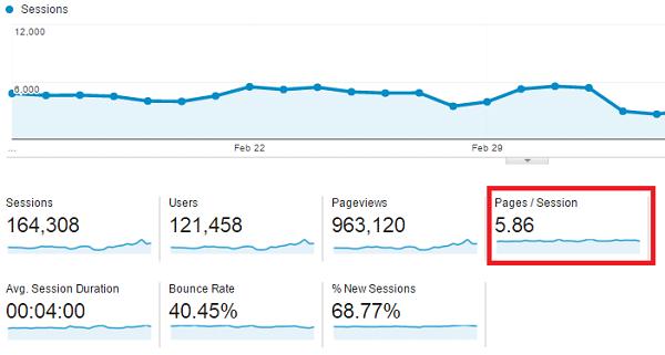 Kết quả hình ảnh cho cách tăng view cho website