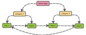 Internal link là gì? Liên kết nội bộ có quan trọng trong seo